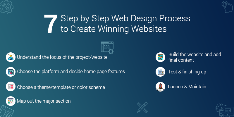 7-Step by Step Web Design Process to Create Winning Websites