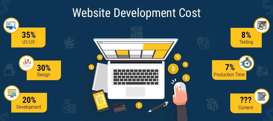 Website_Development_Cost_Estimation
