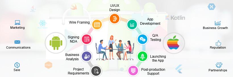 W3care Android iOS app Development Company USA